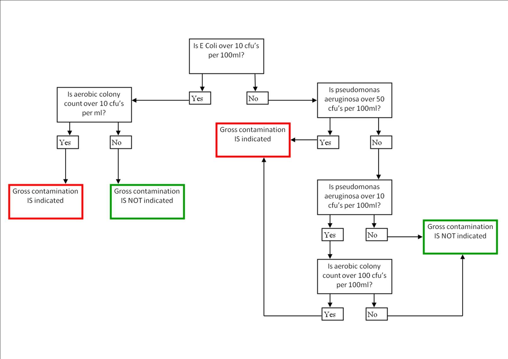 microbiological contamination in swimming pools flow chart