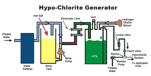 sodium hypochlorite generation from salt